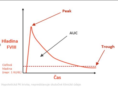 Graf 1: Farmakokinetika - parametre pri zostavovaní personalizovanej profylaxie