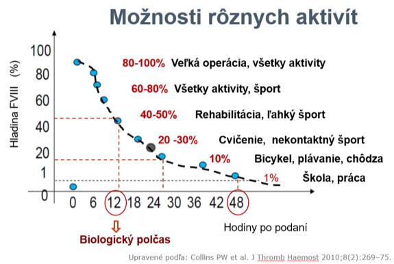 Graf 2: Možnosti športových aktivít vzávislosti od hladiny FVIII